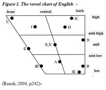 English vowels chart 2004