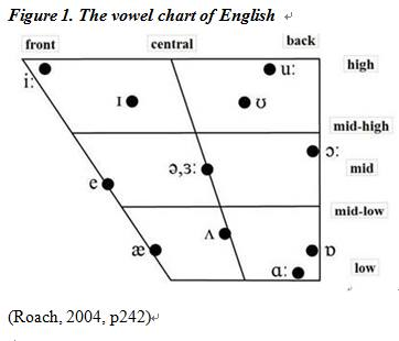English vowels chart 2004