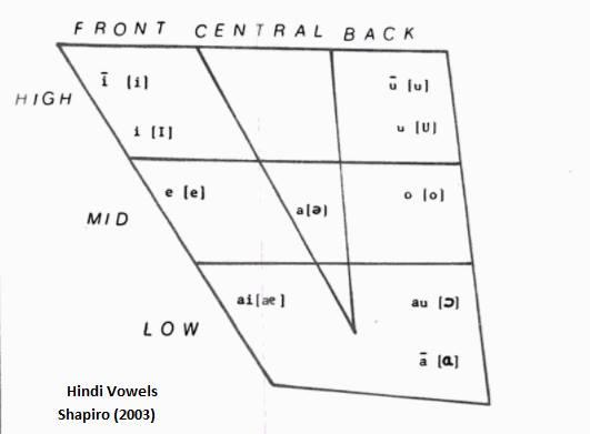 Hindi Vowel Chart _shapiro 2003